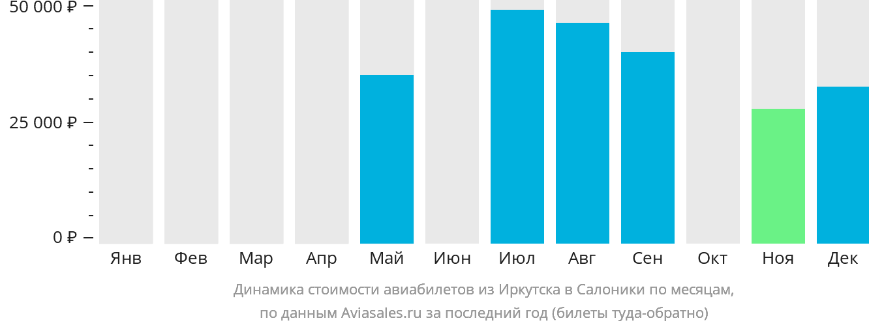 Динамика стоимости авиабилетов из Иркутска в Салоники по месяцам
