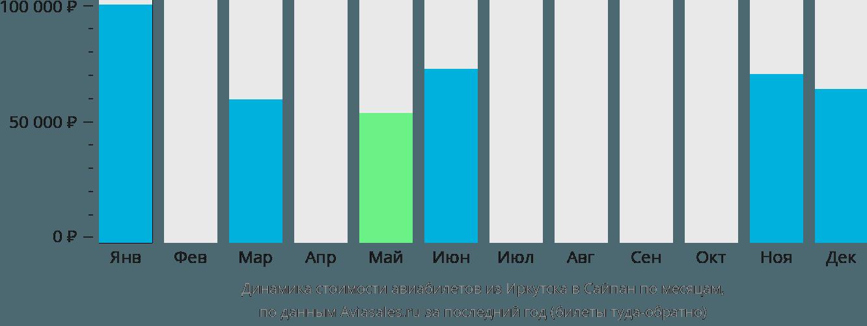 Динамика стоимости авиабилетов из Иркутска в Сайпан по месяцам