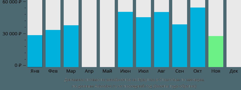 Динамика стоимости авиабилетов из Иркутска в Стокгольм по месяцам