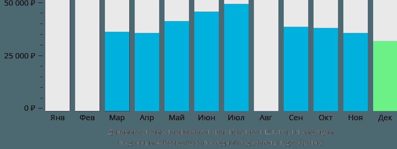 Динамика стоимости авиабилетов из Иркутска в Штутгарт по месяцам