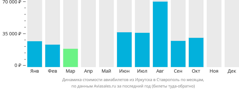 Динамика стоимости авиабилетов из Иркутска в Ставрополь по месяцам