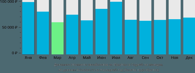 Динамика стоимости авиабилетов из Иркутска в Сидней по месяцам