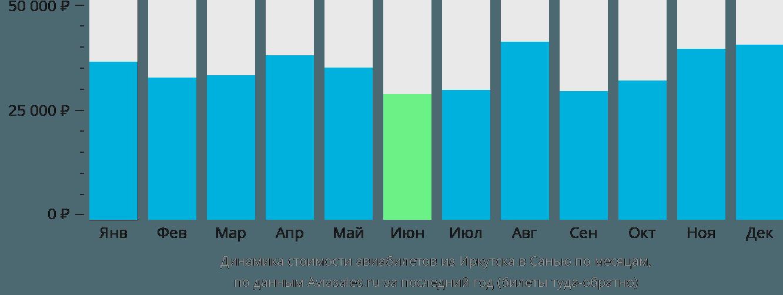 Динамика стоимости авиабилетов из Иркутска в Санью по месяцам