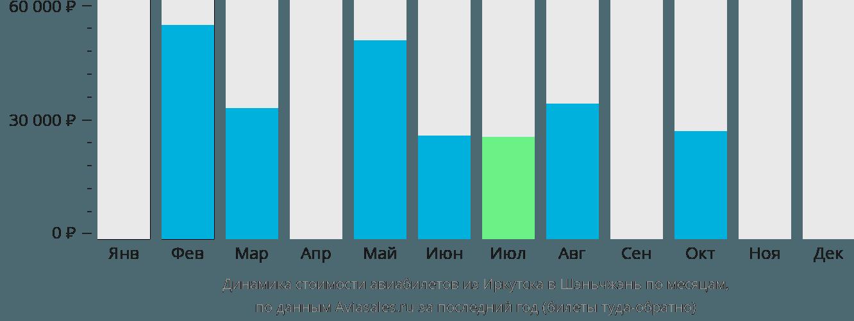 Динамика стоимости авиабилетов из Иркутска в Шэньчжэнь по месяцам