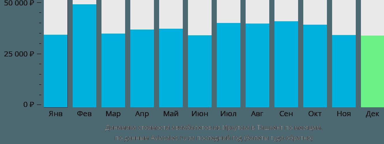 Динамика стоимости авиабилетов из Иркутска в Ташкент по месяцам