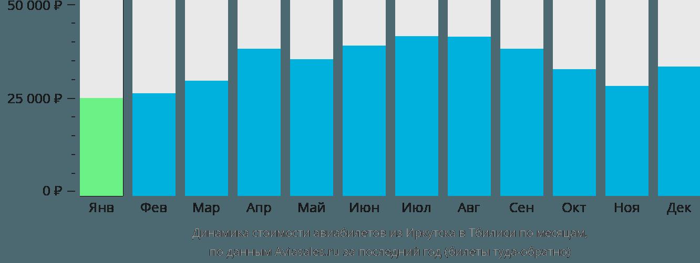 Динамика стоимости авиабилетов из Иркутска в Тбилиси по месяцам