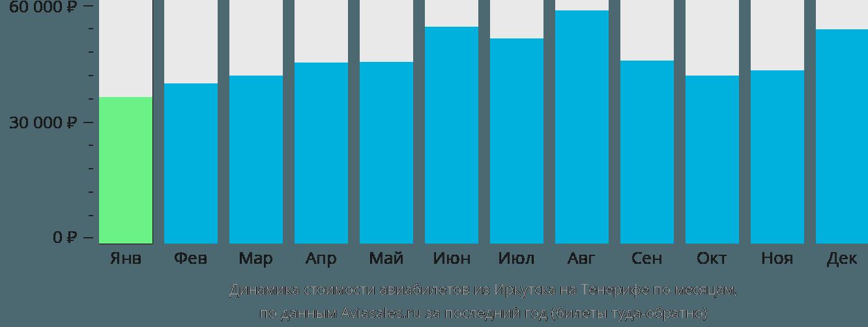 Динамика стоимости авиабилетов из Иркутска на Тенерифе по месяцам