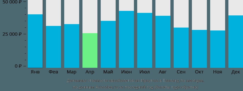 Динамика стоимости авиабилетов из Иркутска в Таиланд по месяцам