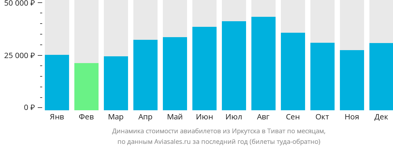 Динамика стоимости авиабилетов из Иркутска в Тиват по месяцам
