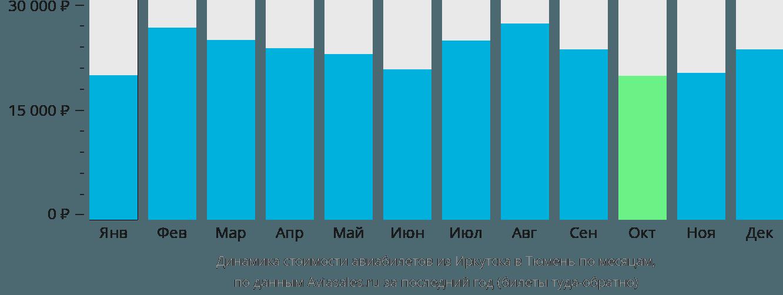 Динамика стоимости авиабилетов из Иркутска в Тюмень по месяцам