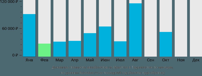Динамика стоимости авиабилетов из Иркутска в Таджикистан по месяцам