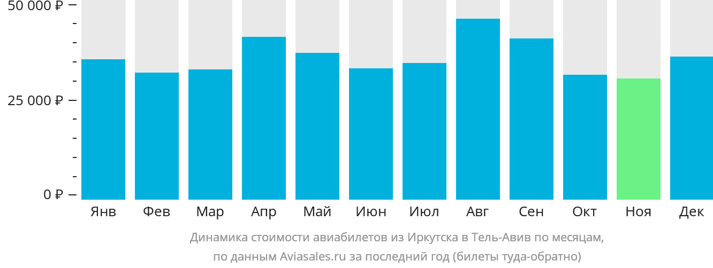 Динамика стоимости авиабилетов из Иркутска в Тель-Авив по месяцам