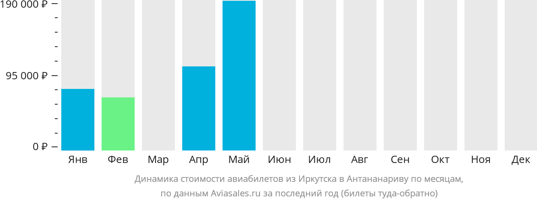 Динамика стоимости авиабилетов из Иркутска в Антананариву по месяцам