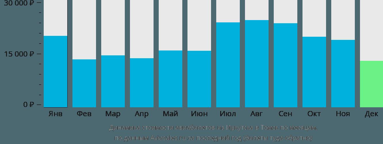 Динамика стоимости авиабилетов из Иркутска в Томск по месяцам