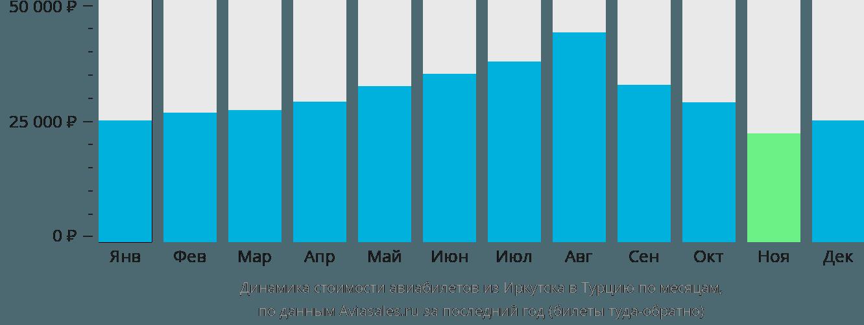 Динамика стоимости авиабилетов из Иркутска в Турцию по месяцам
