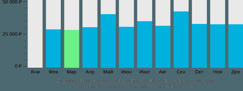 Динамика стоимости авиабилетов из Иркутска в Астану по месяцам