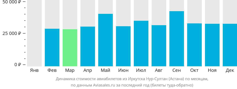 Динамика стоимости авиабилетов из Иркутска в Нур-Султан (Астана) по месяцам