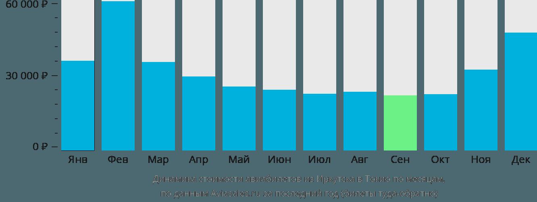 Динамика стоимости авиабилетов из Иркутска в Токио по месяцам