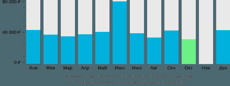 Динамика стоимости авиабилетов из Иркутска в Украину по месяцам