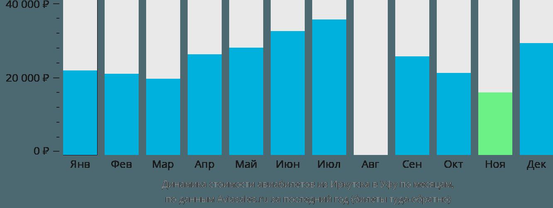 Динамика стоимости авиабилетов из Иркутска в Уфу по месяцам