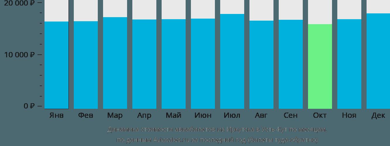 Динамика стоимости авиабилетов из Иркутска в Усть-Кут по месяцам