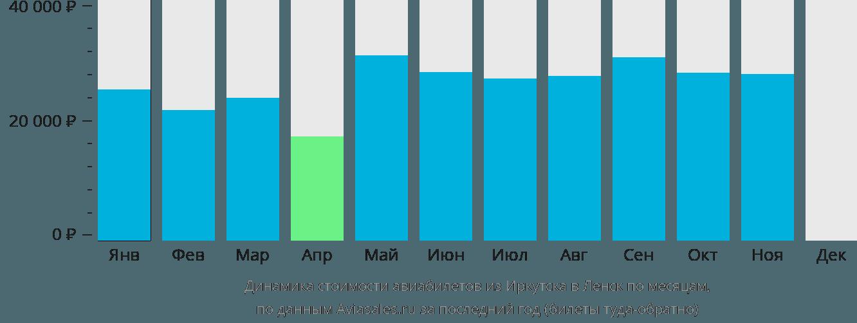 Динамика стоимости авиабилетов из Иркутска в Ленск по месяцам