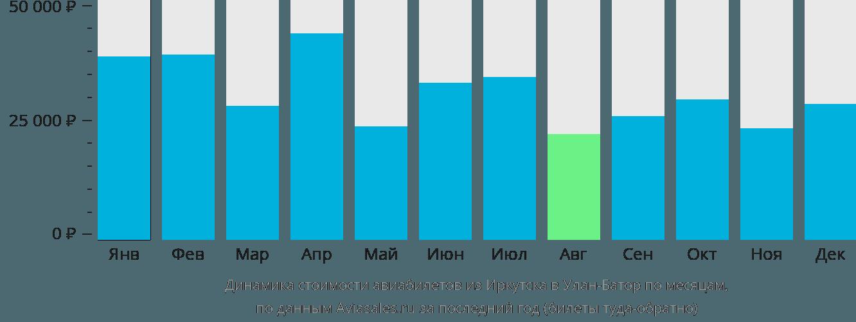 Динамика стоимости авиабилетов из Иркутска в Улан-Батор по месяцам