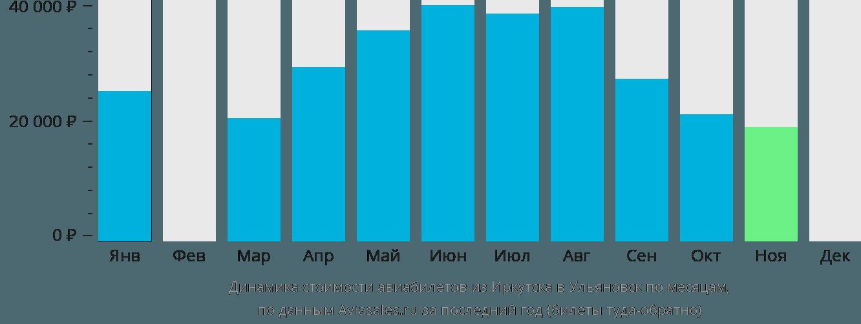 Динамика стоимости авиабилетов из Иркутска в Ульяновск по месяцам