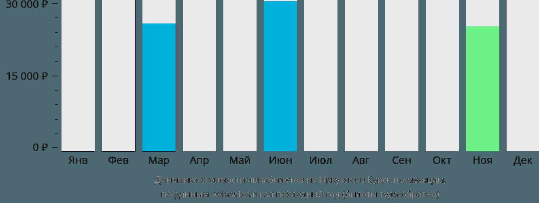 Динамика стоимости авиабилетов из Иркутска в Курск по месяцам