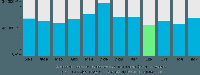 Динамика стоимости авиабилетов из Иркутска на Самуи по месяцам