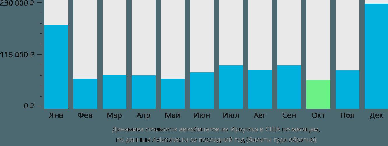 Динамика стоимости авиабилетов из Иркутска в США по месяцам