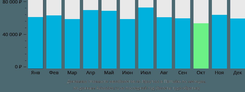 Динамика стоимости авиабилетов из Иркутска в Паттайю по месяцам