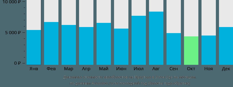 Динамика стоимости авиабилетов из Иркутска в Улан-Удэ по месяцам