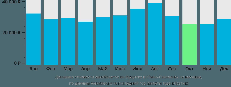 Динамика стоимости авиабилетов из Иркутска в Южно-Сахалинск по месяцам
