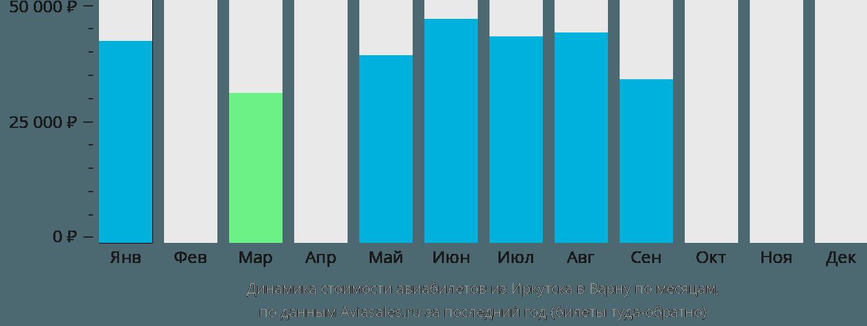 Динамика стоимости авиабилетов из Иркутска в Варну по месяцам