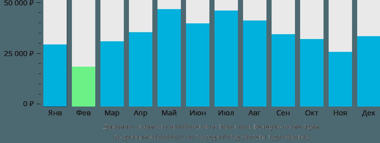 Динамика стоимости авиабилетов из Иркутска в Венецию по месяцам