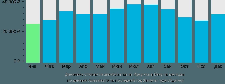 Динамика стоимости авиабилетов из Иркутска в Вену по месяцам