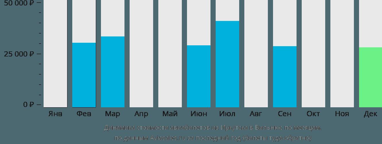 Динамика стоимости авиабилетов из Иркутска в Вильнюс по месяцам