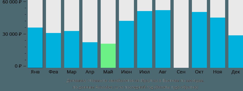 Динамика стоимости авиабилетов из Иркутска в Вьетнам по месяцам