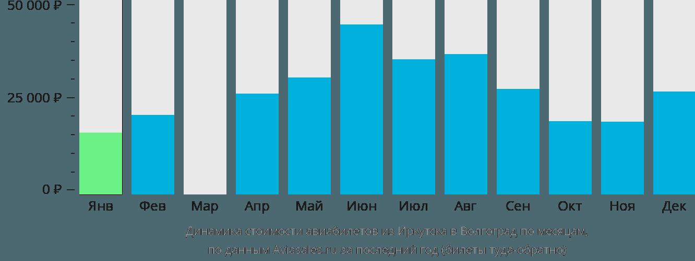 Динамика стоимости авиабилетов из Иркутска в Волгоград по месяцам