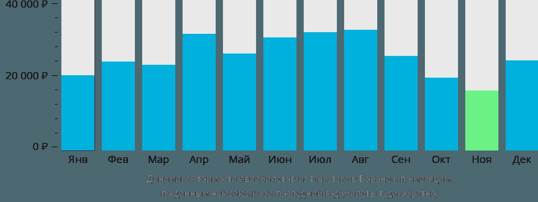 Динамика стоимости авиабилетов из Иркутска в Воронеж по месяцам