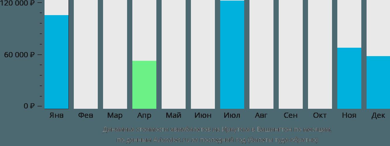 Динамика стоимости авиабилетов из Иркутска в Вашингтон по месяцам