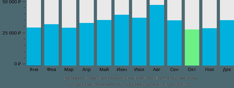 Динамика стоимости авиабилетов из Иркутска в Варшаву по месяцам