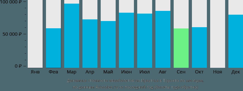 Динамика стоимости авиабилетов из Иркутска в Торонто по месяцам