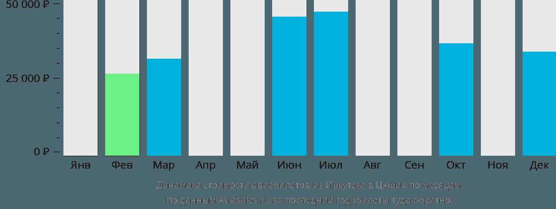 Динамика стоимости авиабилетов из Иркутска в Цюрих по месяцам