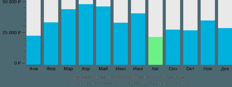 Динамика стоимости авиабилетов из Киллина по месяцам