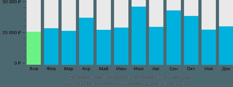 Динамика стоимости авиабилетов из Уилмингтона по месяцам