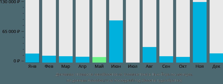 Динамика стоимости авиабилетов из Уилмингтона в Нью-Йорк по месяцам