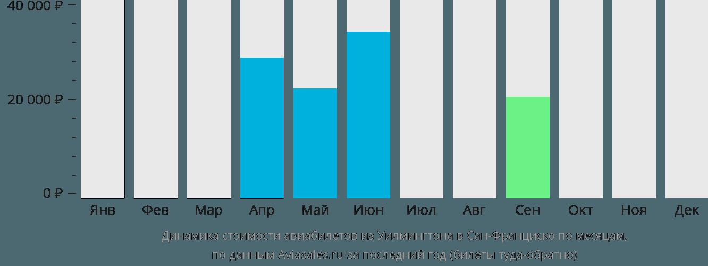 Динамика стоимости авиабилетов из Уилмингтона в Сан-Франциско по месяцам