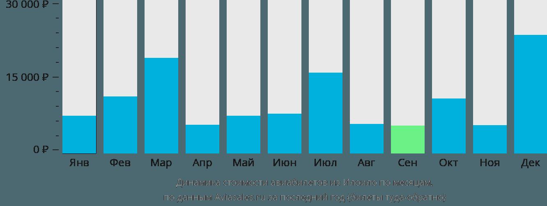 Динамика стоимости авиабилетов из Илоило по месяцам